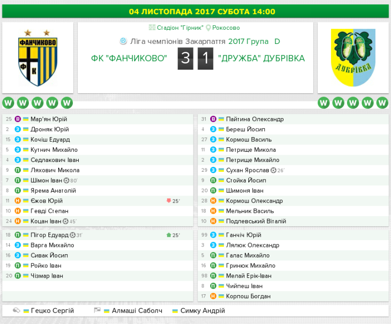 08-Fanchykovo-Dubrivka