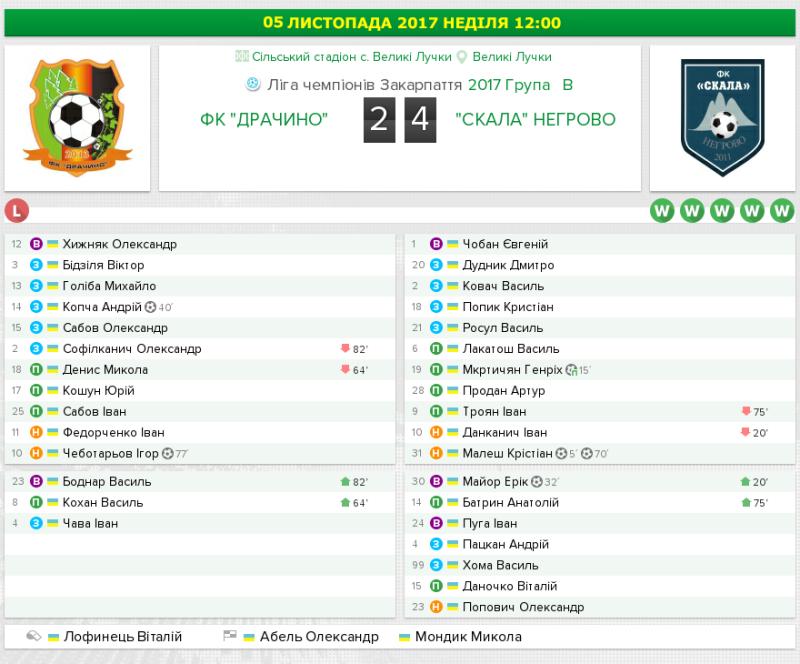 11-Drachyno-Nehrovo