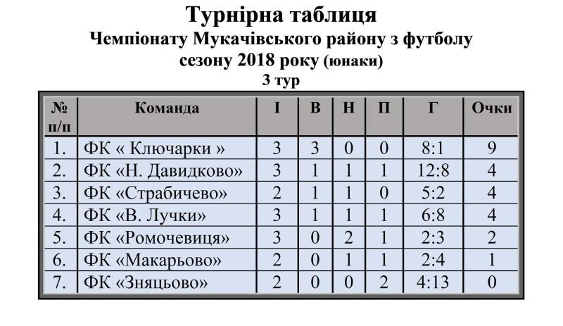 Таблиця Мук району юнаки