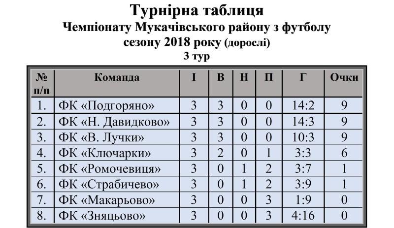 Таблиця Мук району
