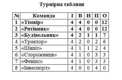 Перша ліга